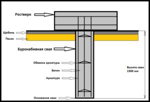 Схематическое отображение составляющих элементов буронабивного основания