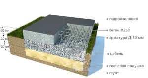 Схематическое устройство цельного фундамента