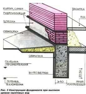 Конструктивные особенности фундамента при высоком уровне грунтовых вод