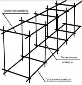 Простая схема армирования ленточного фундамента