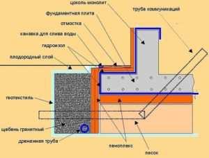 Схематическое отображение утепления основания бани