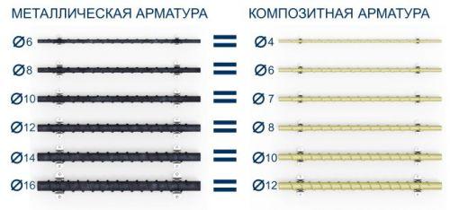 соотношение диаметров стержней