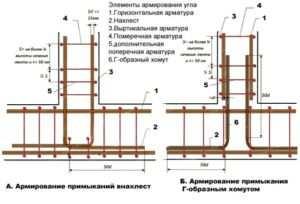 Схема армирования ленточного основания с указанием способов примыкания