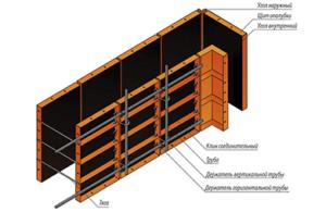 Эскиз мелкощитовой стальной опалубки со всеми элементами для основания