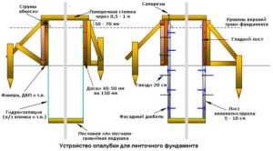 Изготовление опалубки для ленточного основания на сложных грунтах