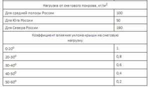 Таблица расчета нагрузки на фундамент от снежной массы