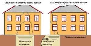 Определение причин возникновения трещин в ленточном фундаменте