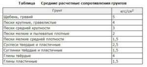 Данные о несущей способности различных типов грунта для расчета фундамента