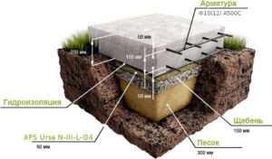 Схематическое отображение плитного фундамента с указанием толщины песчано-гравийной подушки