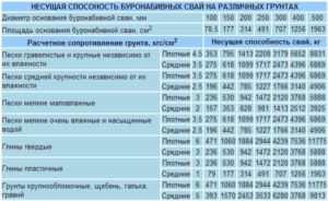 Таблица с указанием несущей способности буронабивных свай на различных грунтах