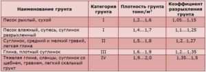 Таблица плотности грунта для расчета свайного фундамента
