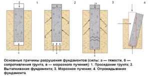Схематическое отображение основных причин разрушения оснований зданий