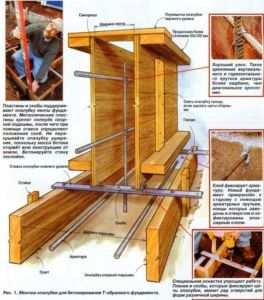Этапы установки щитовой опалубки фундамента
