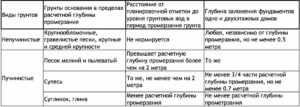 Таблица с рекомендуемой глубининой ленточного фундамента в зависимости от грунта