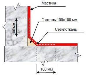 Схема гидроизоляции основания с указанием местонахождения стеклоткани