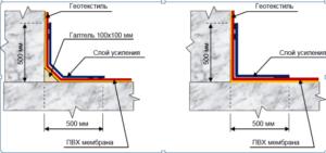 Схематическое отображение местонахождения на фундаментной основе ПВХ мембраны