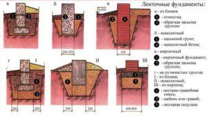 Виды ленточных оснований применяемых на различных грунтах