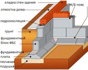Схема устройства основания из стеновых блоков