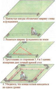 Пошаговая схема работ по разметке участка