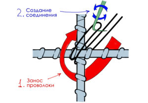 Эскиз правильного создания соединения арматурных прутьев
