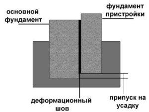 Эскиз соединения двух оснований с помощью деформационного шва