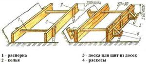 Составляющие элементы вспомогательной конструкции для оснований