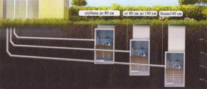 Пример уклона канализационных труб в ленточном фундаменте