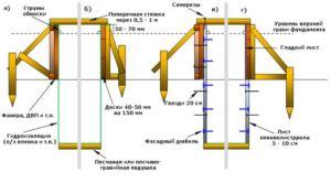 Схема надежной установки опалубки для ленточного основания