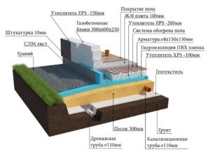 Схема устройства фундаментной плиты с гидроизоляцией
