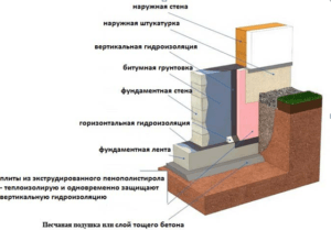Схема нанесения штукатурной защити на основание здания