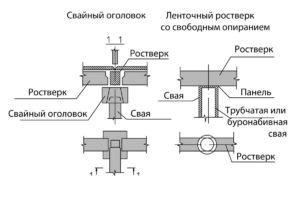 Схема устройства ростверков свайных фундаментов