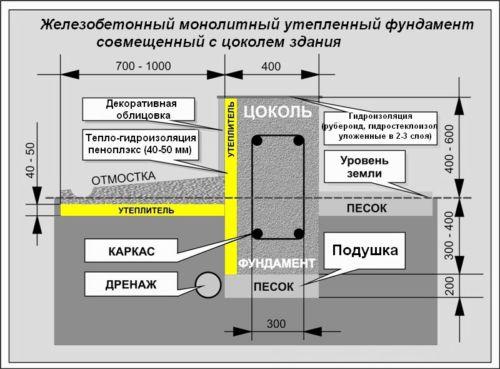 схематическое изображение утепленного ленточного фундамента