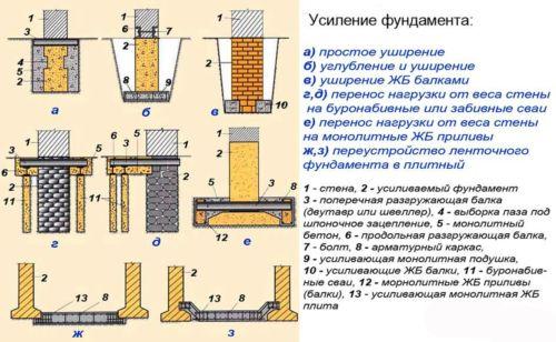 Методы усиления фундамента старого дома