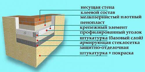 схема отделки фасада штукатуркой