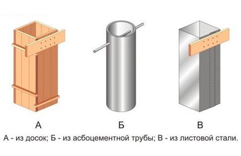 материалы для опалубки