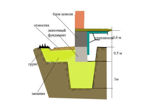 цоколь ленточного фундамента