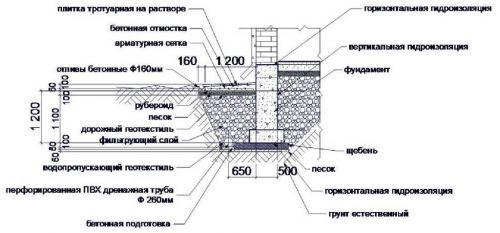 глубина укладки дренажной трубы