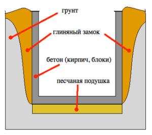 конструкция глиняного замка