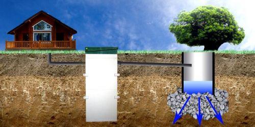 схема отвода избытка воды