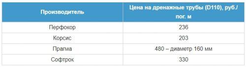 цены на дренажные трубы