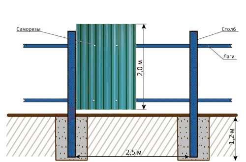 Схематичное изображения бетонных оснований для столбов