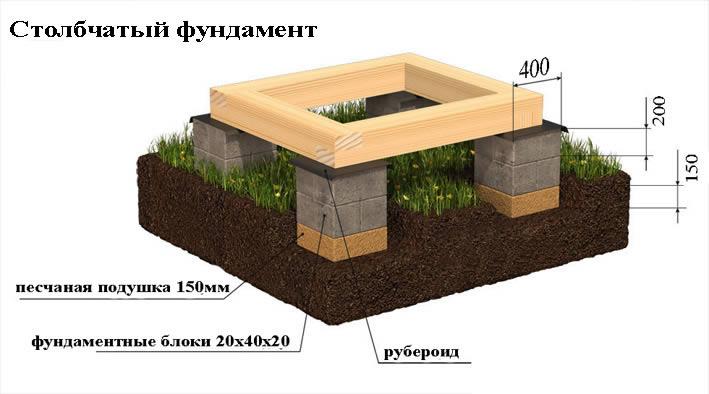 Столбчатый фундамент из блоков 20х20х40 своими руками фото