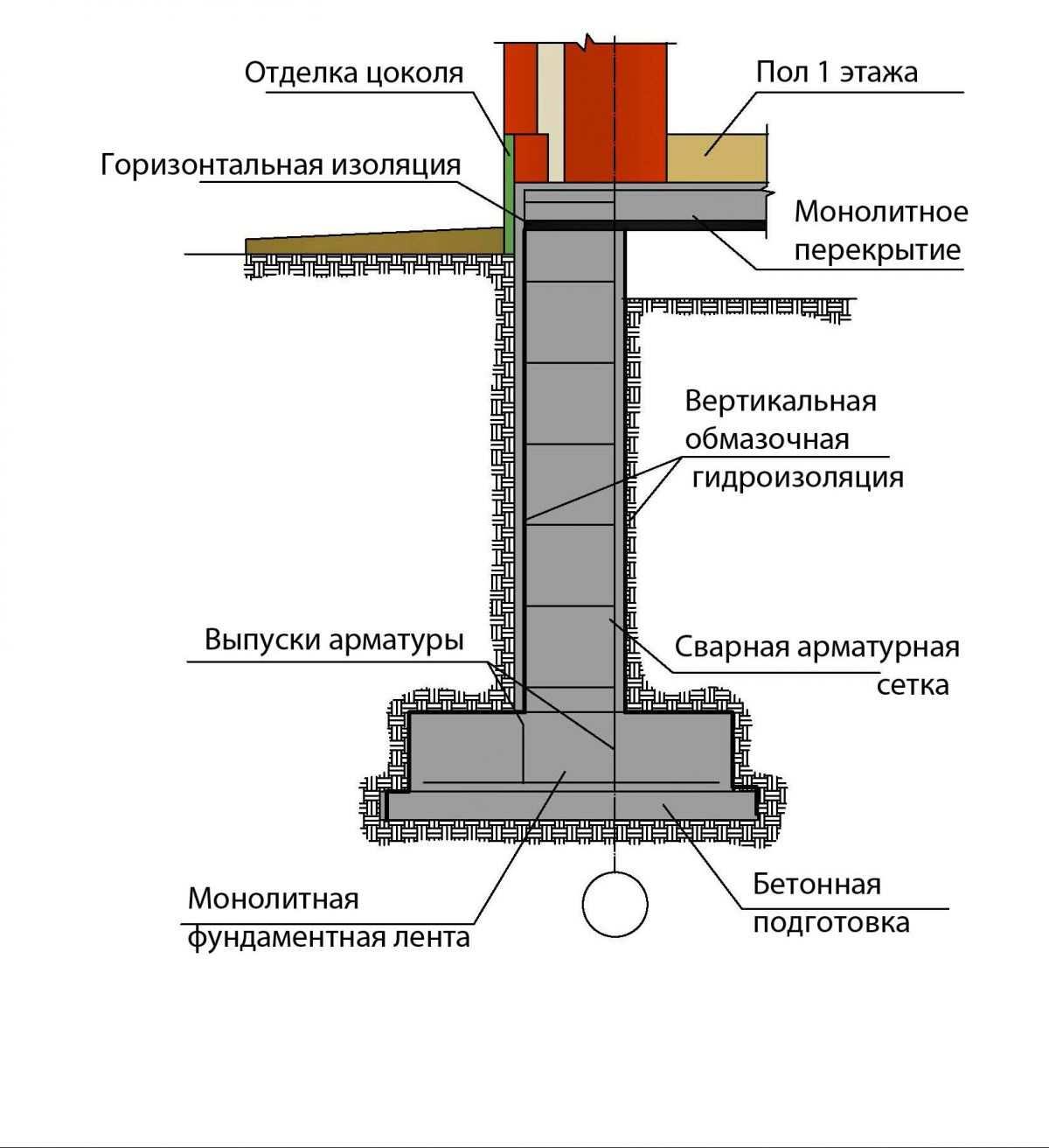 схема фундамента для дачи