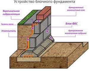 Схема фундамента из блоков ФБС