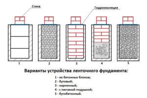 Сравнение ленточного фундамента из кирпича с фундаментом из бетонных блоков, бутовым и бутобетонным, на песчаной подушке