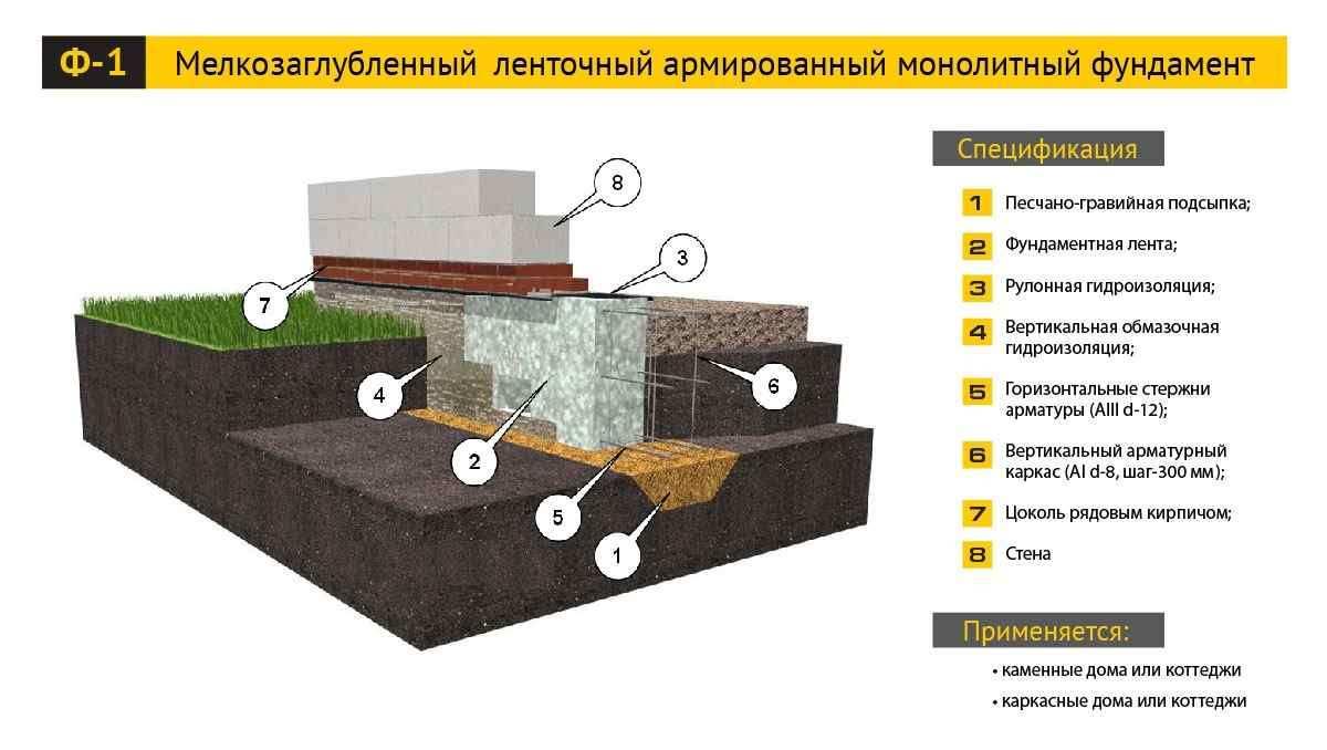 пошаговая инструкция возведения фундамента из блоков под дом