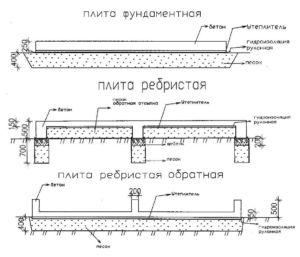 Сравнение плитного фундамента для строительства