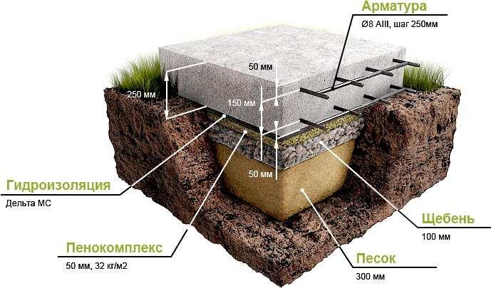 Залить фундамент плиту под дом своими руками