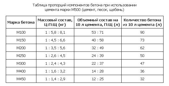 таблица пропорции песка и цемента м400