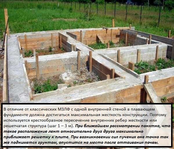 Плавающий фундамент ленточного типа используется для легких зданий